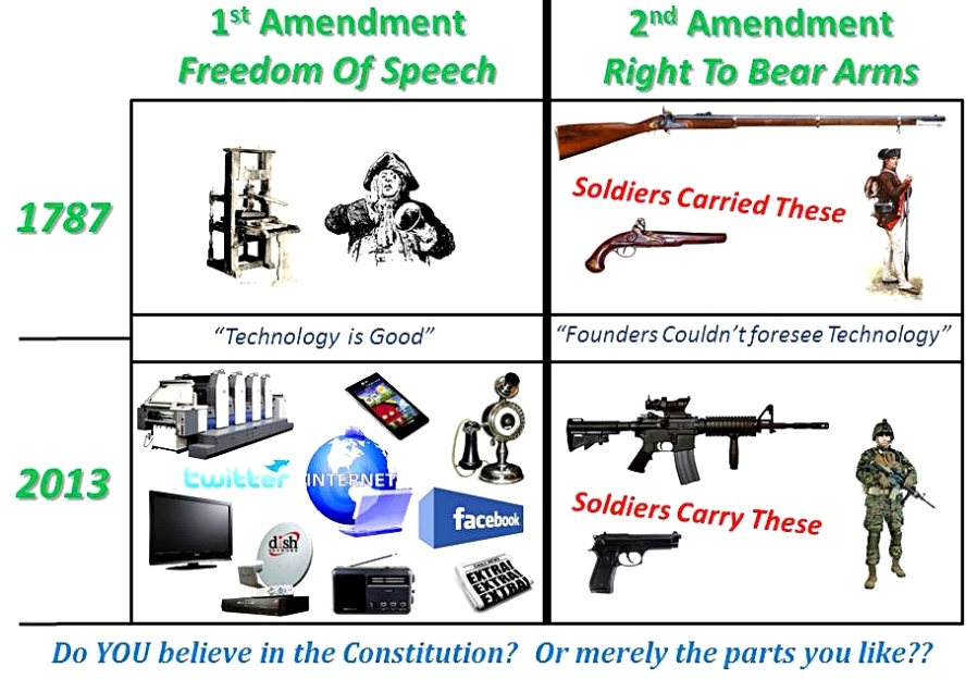 analysis of the 1st and 2nd amendments Thirty-three amendments to the united states constitution have been proposed by the the first ten amendments were adopted and ratified analysis and.